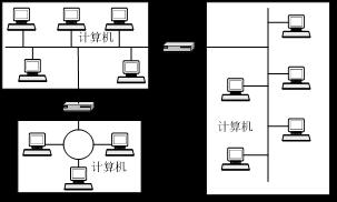 局域网的连接