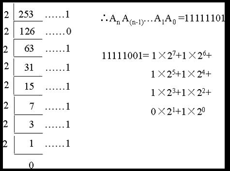 十进制数转换成二进制数(整数)
