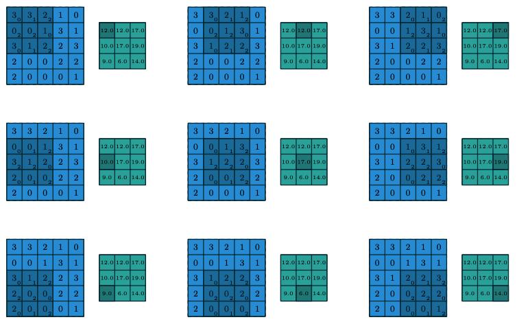 """""""二维矩阵上的卷积运算""""题图"""