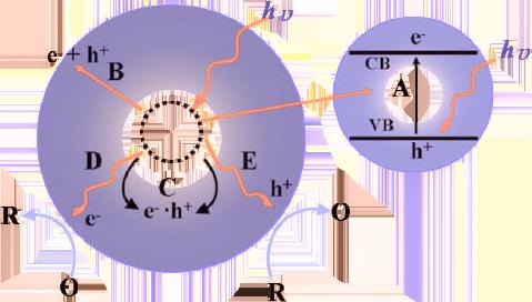 半导体光催化基本原理