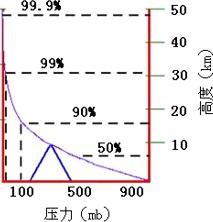 大气质量分布|213px
