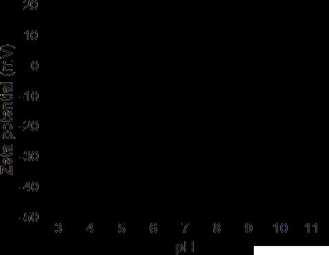 Zeta-pH|x200px