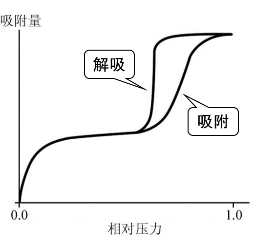 IV类吸附等温线|261px