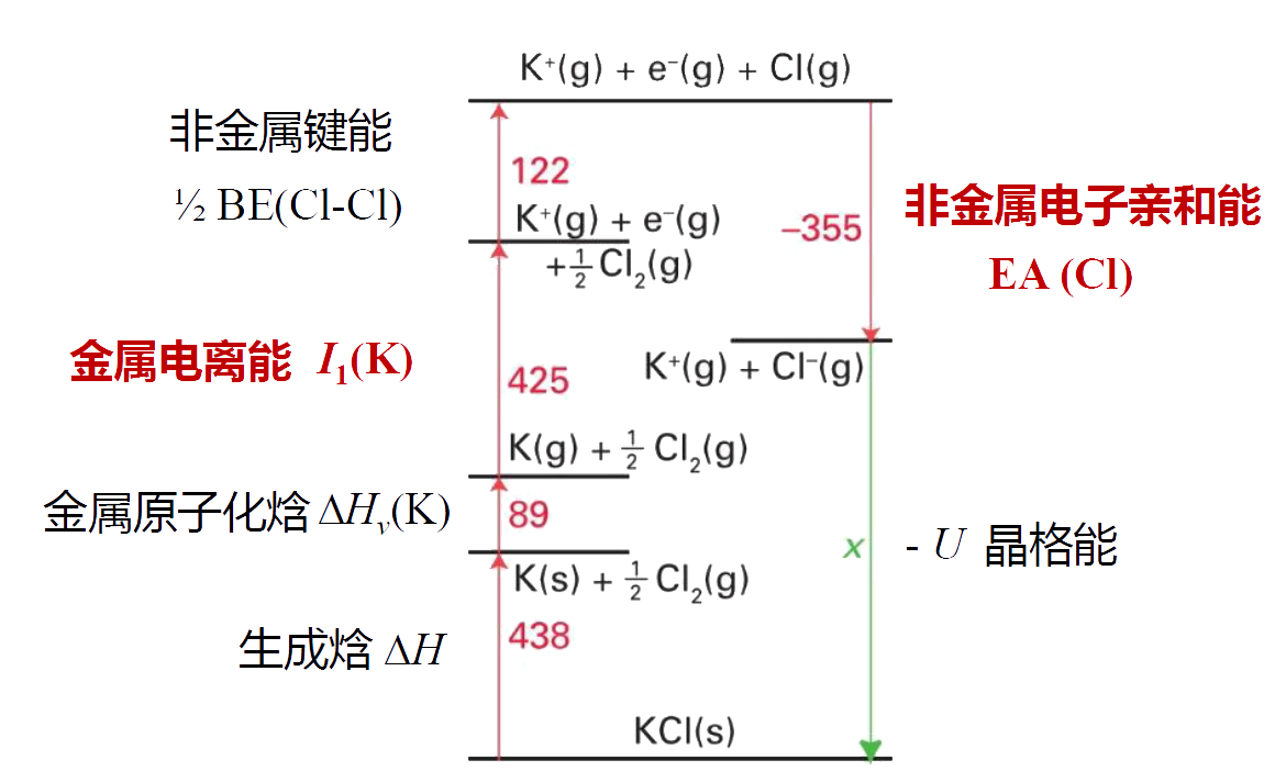 Born-Haber循环