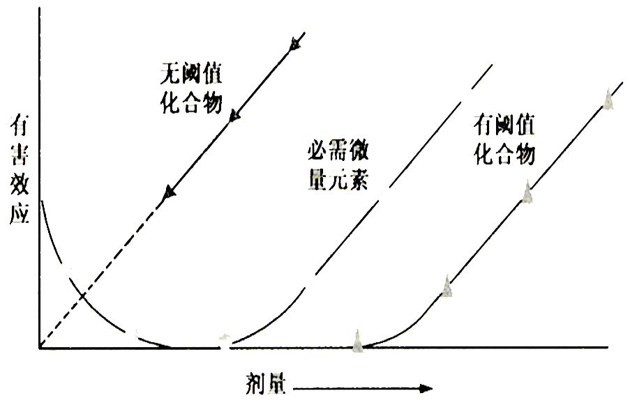 典型的剂效关系曲线