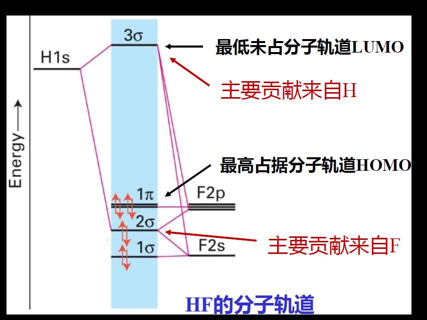 氟化氢的分子轨道|180px