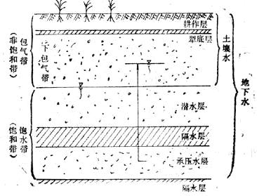 地下水分层结构|233px|right