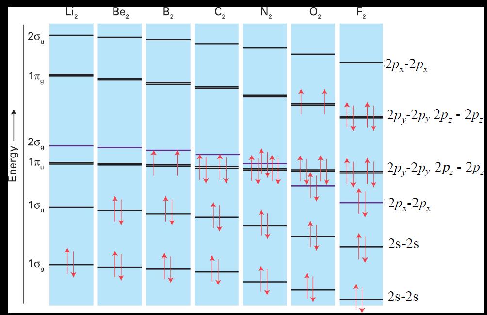 第二周期同核双原子分子的分子轨道