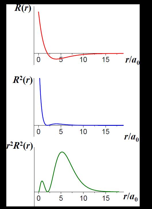 区别三个函数|160px