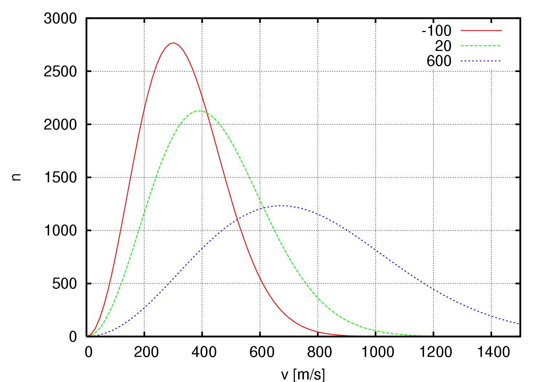 气体分子速率分布|200px