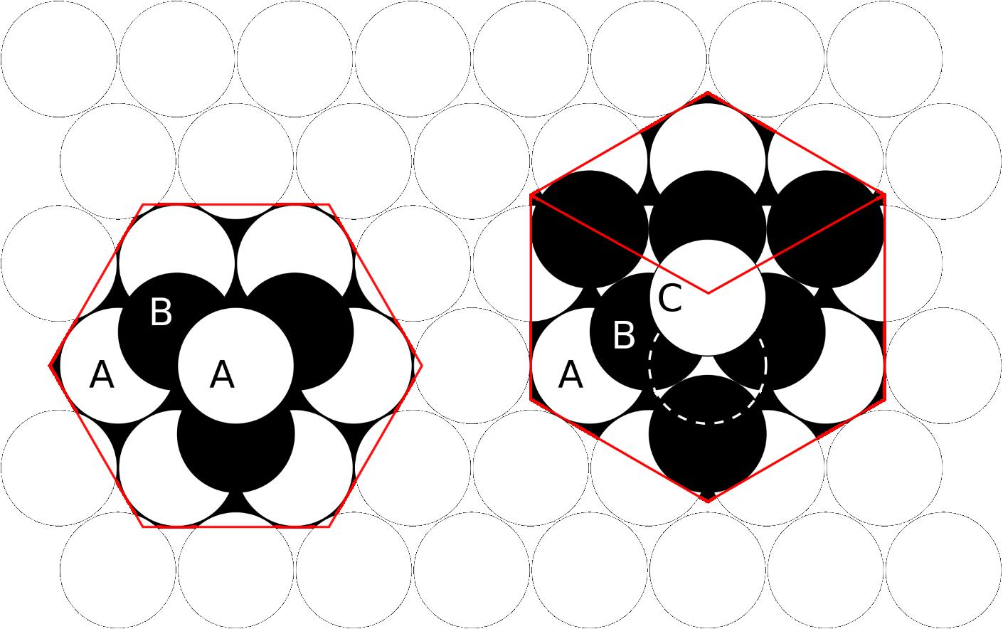 六方(左)和立方密堆积(右)的俯视图