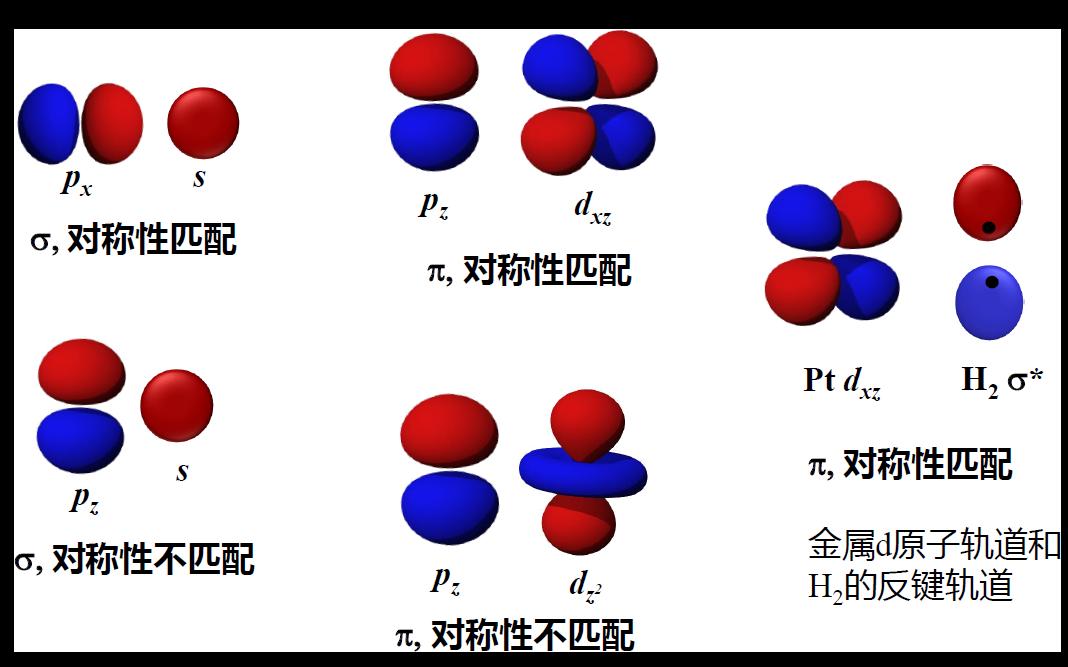 对称性匹配