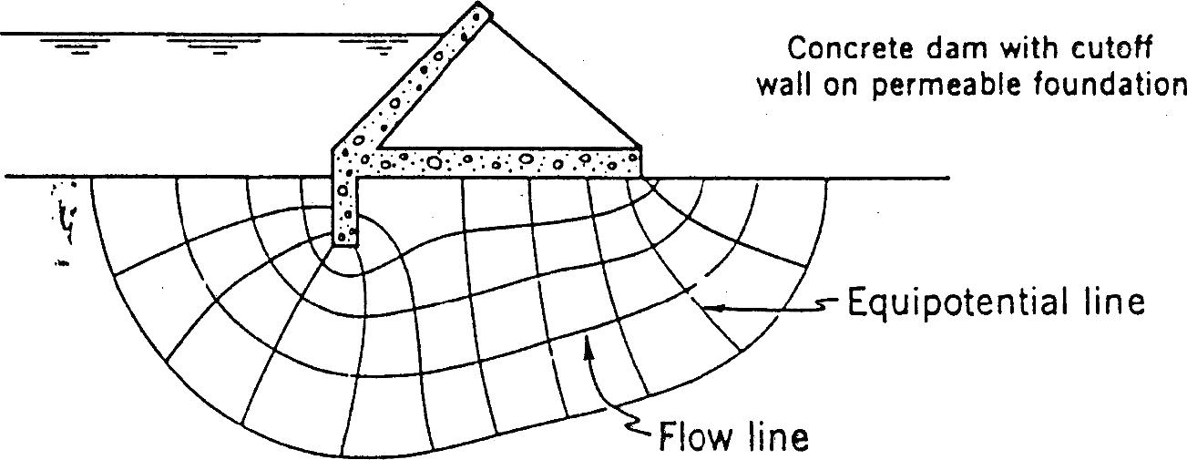 流线绘制示例