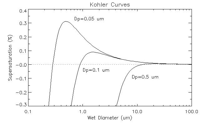 Köhler曲线