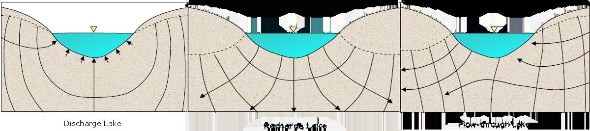 排泄湖、补给湖、流经湖|800px