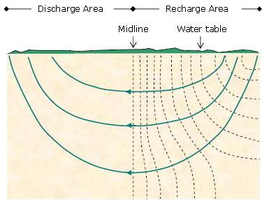 地下水流模式|right|250px