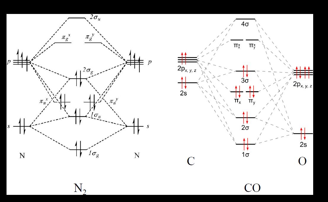 氮气和一氧化碳的分子轨道