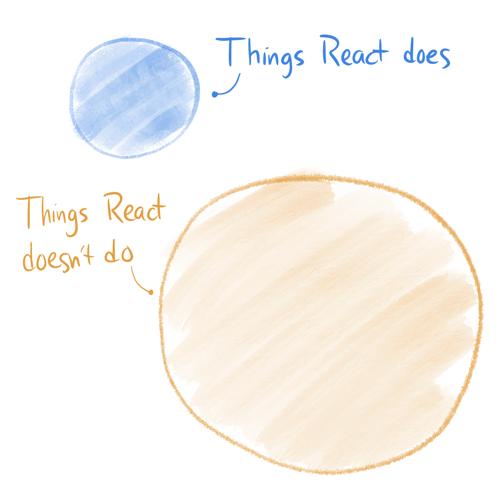 React做的和没做的事情示意图
