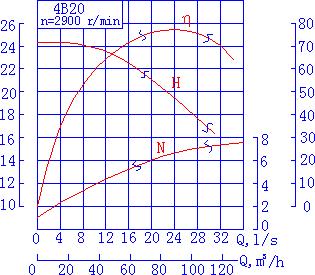 离心泵的特性曲线|100%