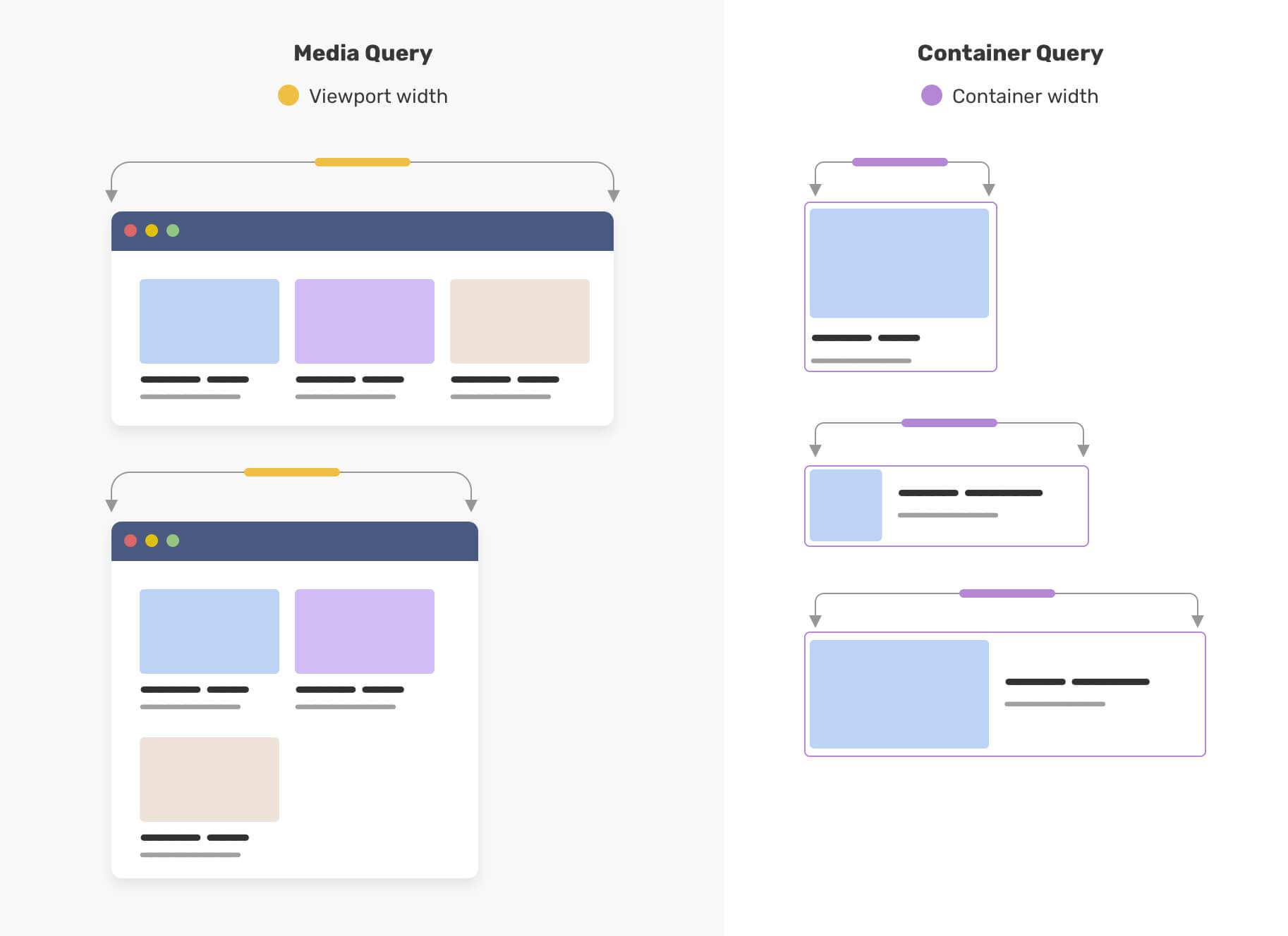 Media Query vs Container Query