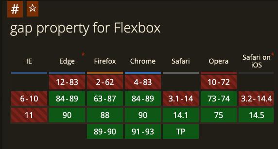 gap属性在各浏览器中的兼容情况